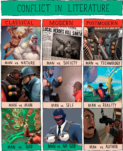 Conflict in Team Fortress