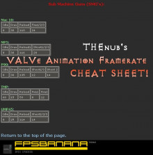 Know your Framerates : Cheat Sheet