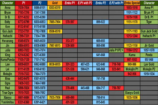 tekken 3 save game file for epsxe
